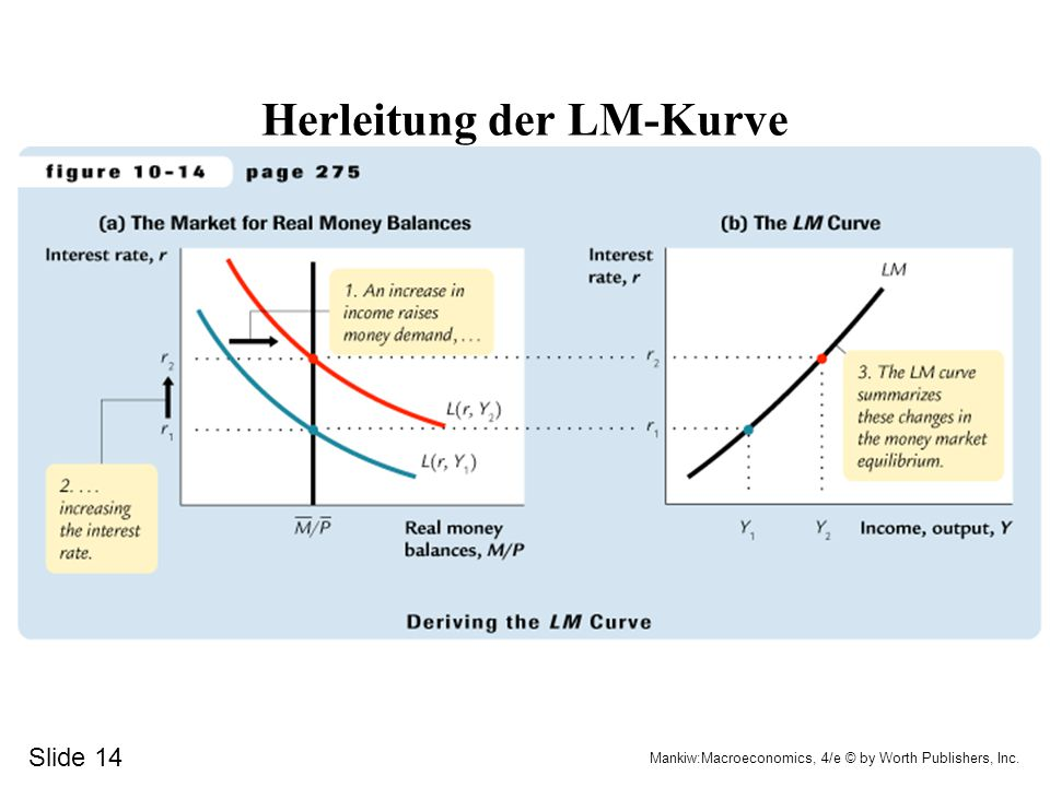 Slide 14 Mankiw:Macroeconomics, 4/e © by Worth Publishers, Inc. Herleitung der LM-Kurve