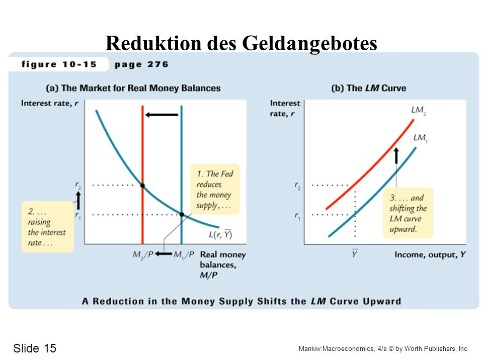 Slide 15 Mankiw:Macroeconomics, 4/e © by Worth Publishers, Inc. Reduktion des Geldangebotes