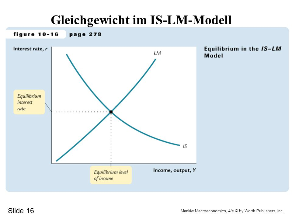 Slide 16 Mankiw:Macroeconomics, 4/e © by Worth Publishers, Inc. Gleichgewicht im IS-LM-Modell
