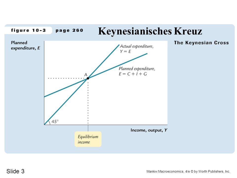 Slide 3 Mankiw:Macroeconomics, 4/e © by Worth Publishers, Inc. Keynesianisches Kreuz