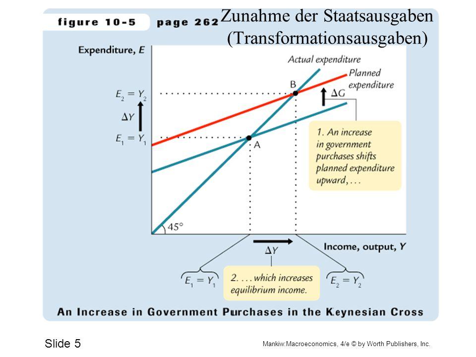Slide 6 Mankiw:Macroeconomics, 4/e © by Worth Publishers, Inc. Steuersenkung
