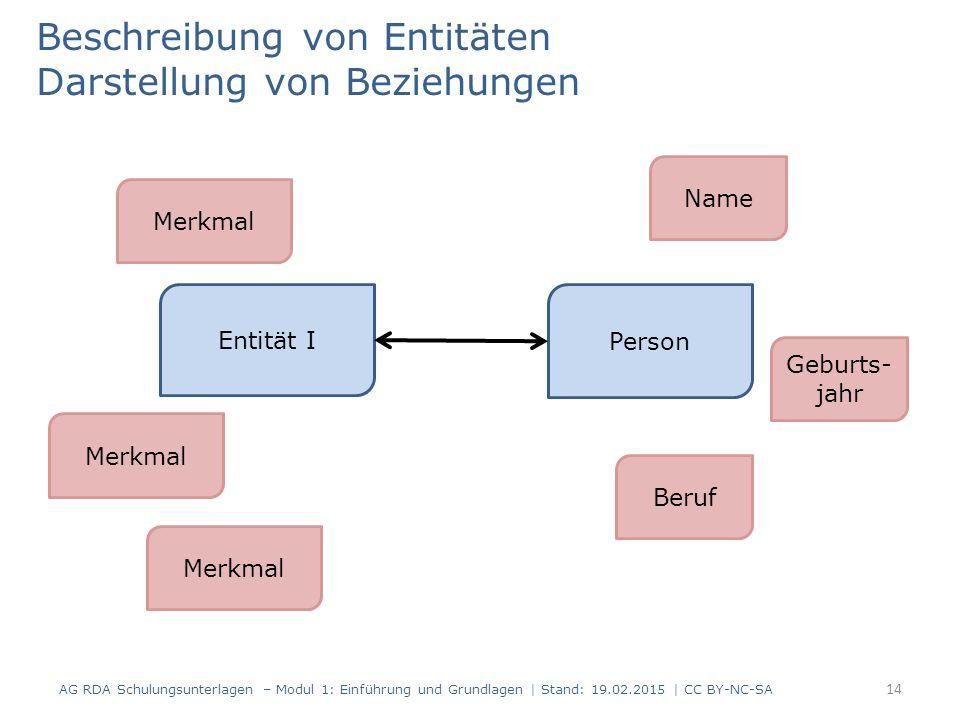 Beschreibung von Entitäten Darstellung von Beziehungen AG RDA Schulungsunterlagen – Modul 1: Einführung und Grundlagen | Stand: 19.02.2015 | CC BY-NC-