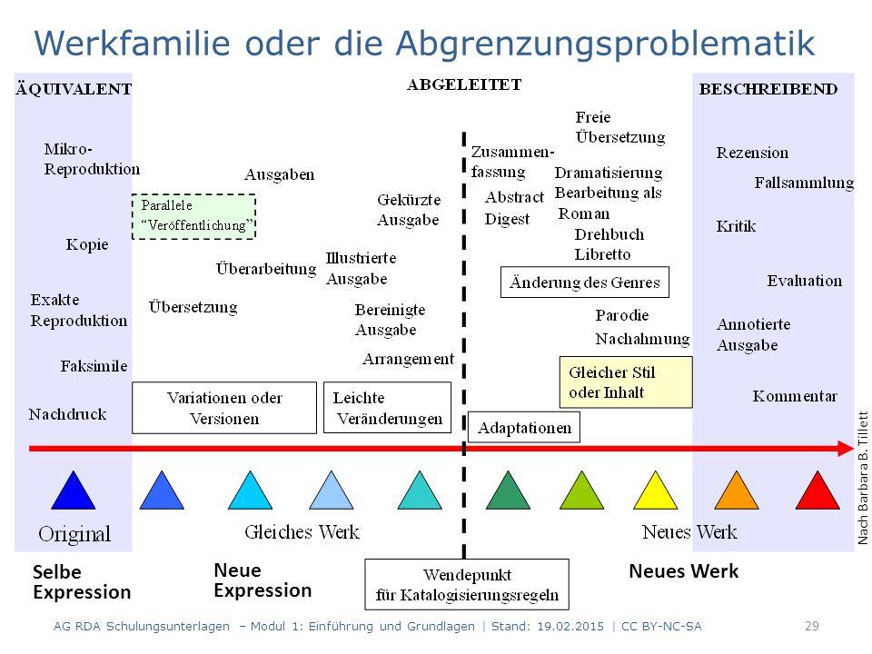 Werkfamilie oder die Abgrenzungsproblematik AG RDA Schulungsunterlagen – Modul 1: Einführung und Grundlagen | Stand: 19.02.2015 | CC BY-NC-SA 29 Nach