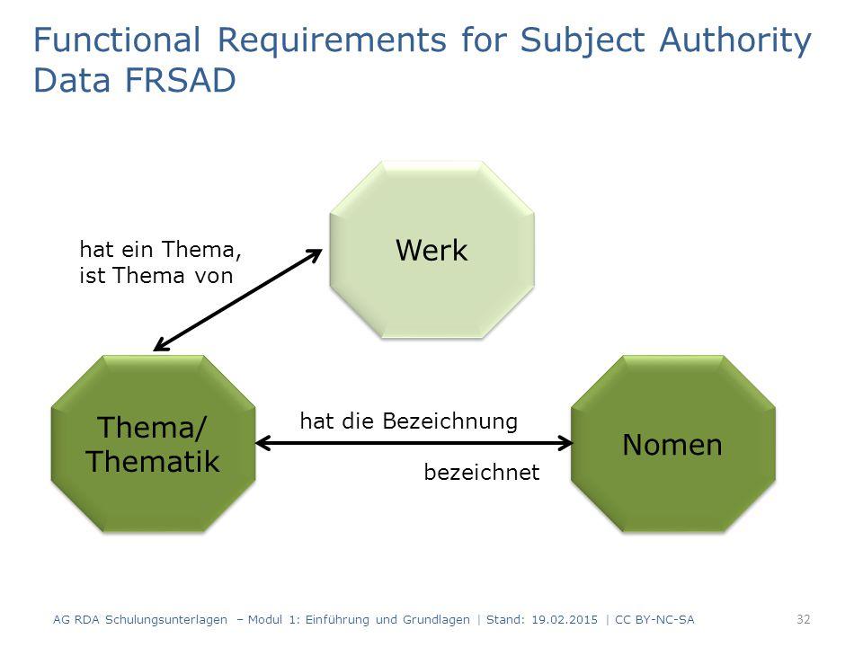 Functional Requirements for Subject Authority Data FRSAD 32 Thema/ Thematik Thema/ Thematik Nomen hat die Bezeichnung bezeichnet Werk hat ein Thema, ist Thema von AG RDA Schulungsunterlagen – Modul 1: Einführung und Grundlagen | Stand: 19.02.2015 | CC BY-NC-SA