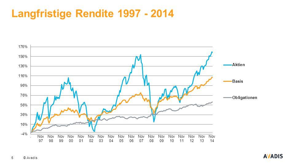 © Avadis Langfristige Rendite 1997 - 2014 5