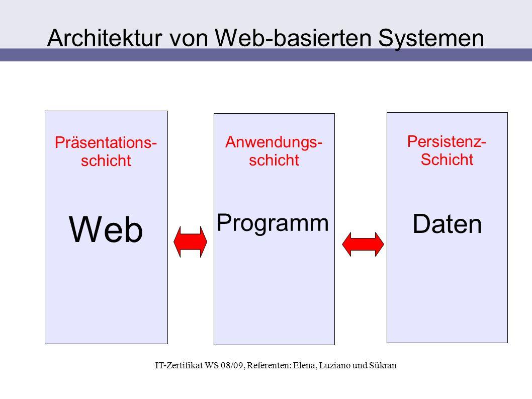 IT-Zertifikat WS 08/09, Referenten: Elena, Luziano und Sükran Präsentations- schicht Web Anwendungs- schicht Programm Persistenz- Schicht Daten Archit