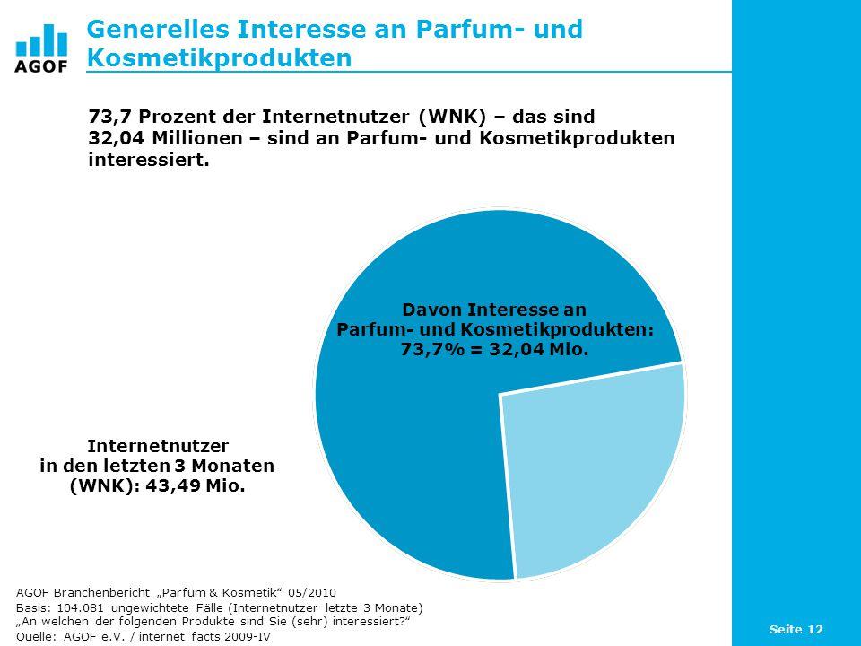 Seite 12 Generelles Interesse an Parfum- und Kosmetikprodukten Davon Interesse an Parfum- und Kosmetikprodukten: 73,7% = 32,04 Mio. Internetnutzer in