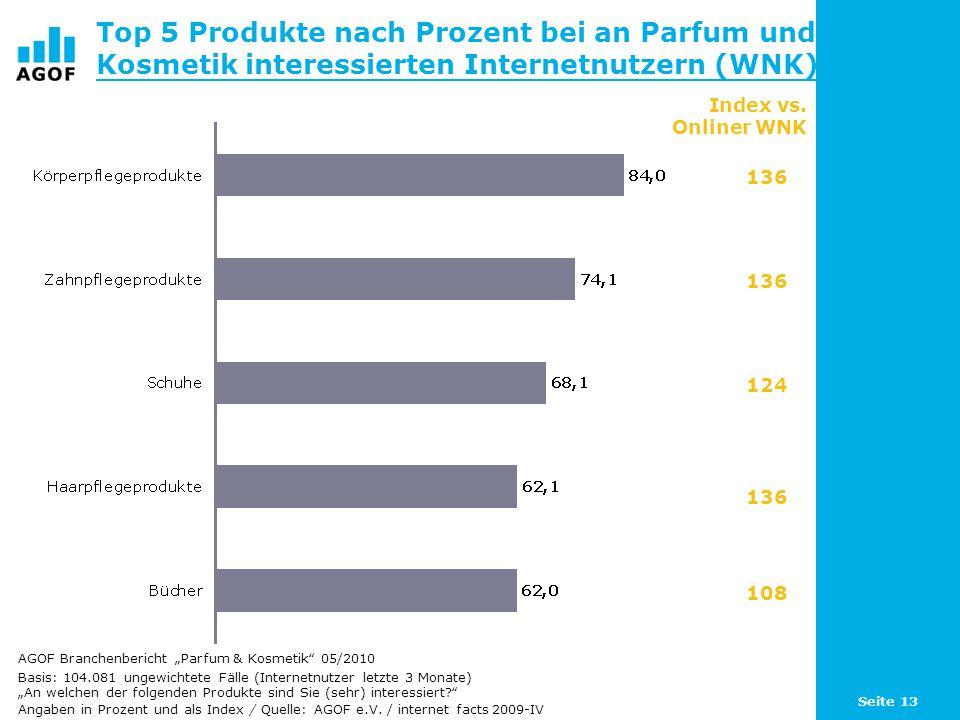 Seite 13 Top 5 Produkte nach Prozent bei an Parfum und Kosmetik interessierten Internetnutzern (WNK) Basis: 104.081 ungewichtete Fälle (Internetnutzer