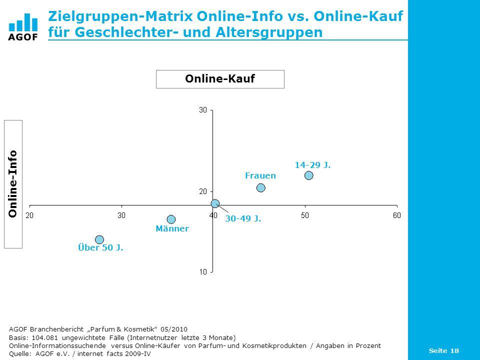 Seite 18 Zielgruppen-Matrix Online-Info vs. Online-Kauf für Geschlechter- und Altersgruppen Basis: 104.081 ungewichtete Fälle (Internetnutzer letzte 3