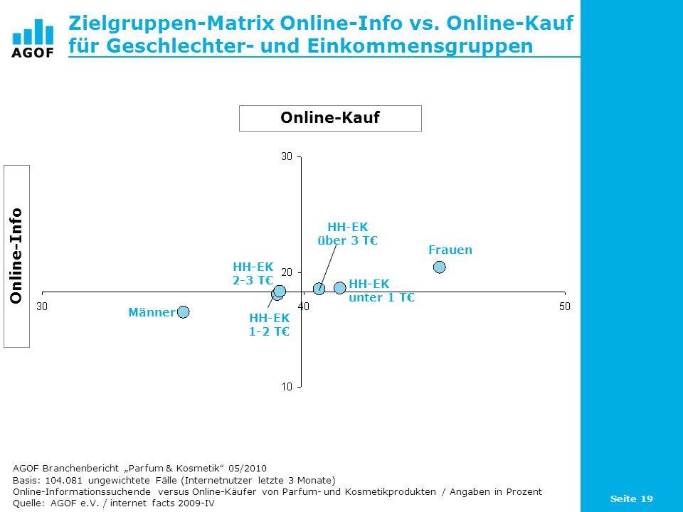 Seite 19 Zielgruppen-Matrix Online-Info vs. Online-Kauf für Geschlechter- und Einkommensgruppen Basis: 104.081 ungewichtete Fälle (Internetnutzer letz