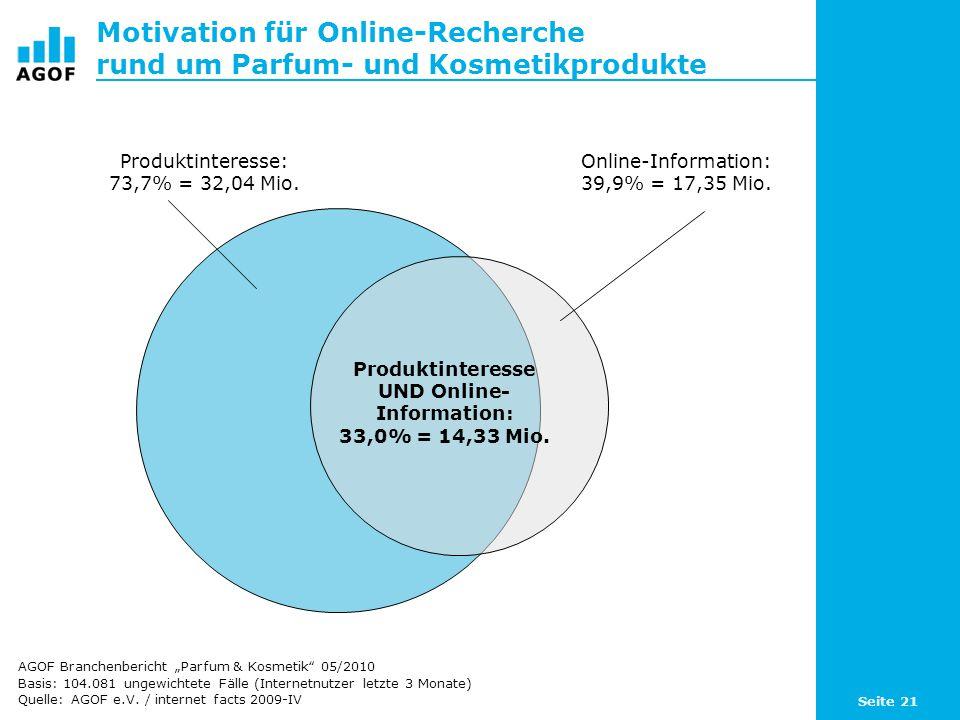 Seite 21 Motivation für Online-Recherche rund um Parfum- und Kosmetikprodukte Basis: 104.081 ungewichtete Fälle (Internetnutzer letzte 3 Monate) Quell
