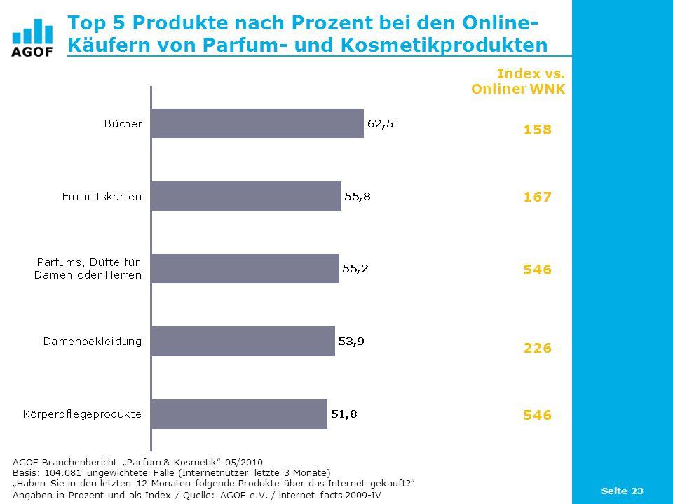 Seite 23 Top 5 Produkte nach Prozent bei den Online- Käufern von Parfum- und Kosmetikprodukten Basis: 104.081 ungewichtete Fälle (Internetnutzer letzt