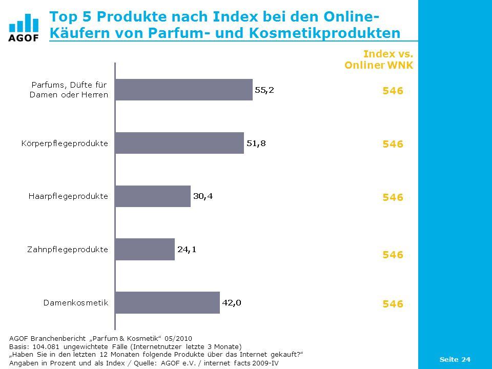 Seite 24 Top 5 Produkte nach Index bei den Online- Käufern von Parfum- und Kosmetikprodukten Basis: 104.081 ungewichtete Fälle (Internetnutzer letzte