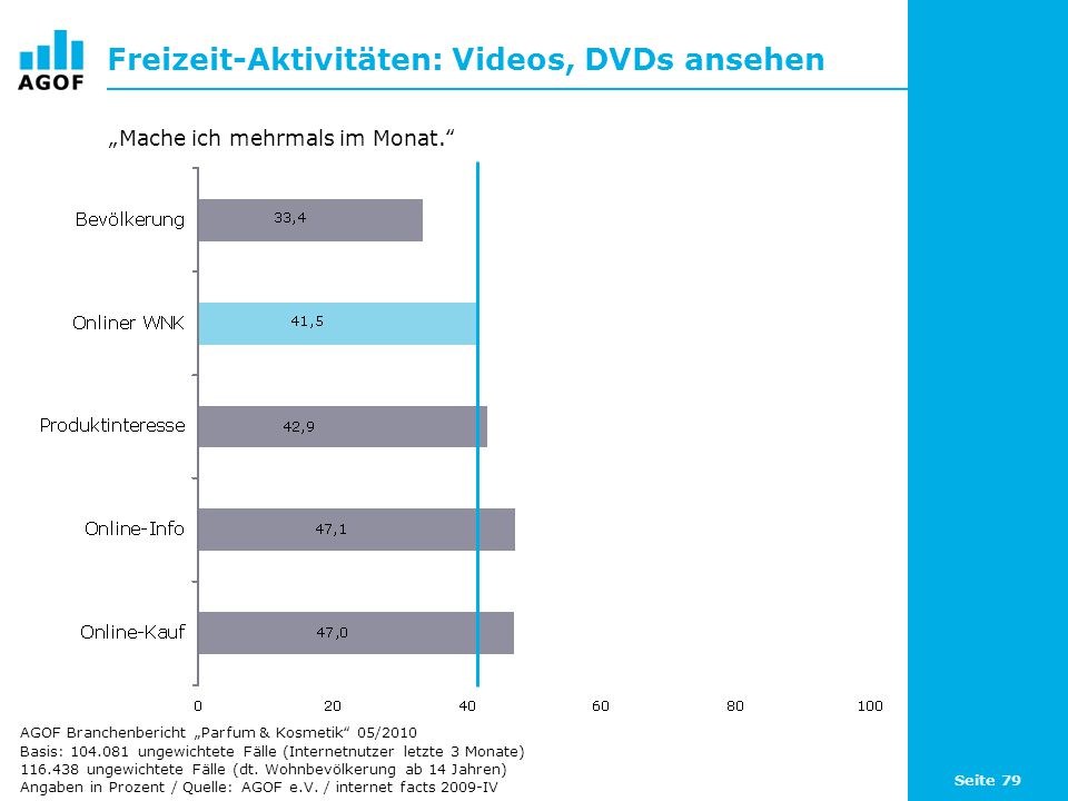 Seite 79 Freizeit-Aktivitäten: Videos, DVDs ansehen Basis: 104.081 ungewichtete Fälle (Internetnutzer letzte 3 Monate) 116.438 ungewichtete Fälle (dt.