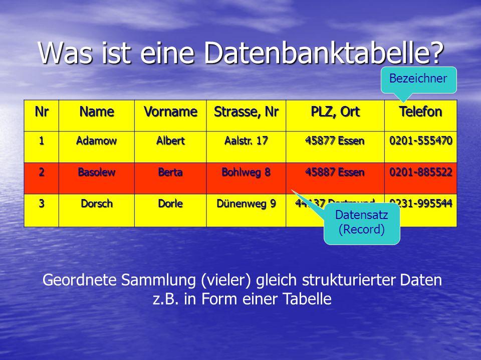 Was ist eine Datenbanktabelle? Geordnete Sammlung (vieler) gleich strukturierter Daten z.B. in Form einer Tabelle NrNameVorname Strasse, Nr PLZ, Ort T