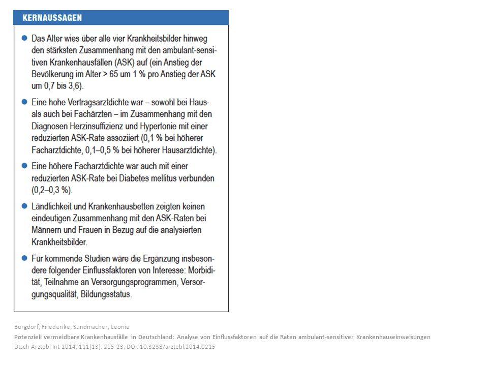 Burgdorf, Friederike; Sundmacher, Leonie Potenziell vermeidbare Krankenhausfälle in Deutschland: Analyse von Einflussfaktoren auf die Raten ambulant-sensitiver Krankenhauseinweisu ngen Dtsch Arztebl Int 2014; 111(13): 215-23; DOI: 10.3238/arztebl.2014.0 215