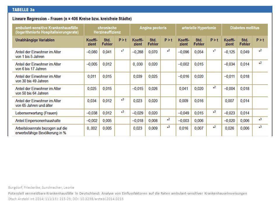 Burgdorf, Friederike; Sundmacher, Leonie Potenziell vermeidbare Krankenhausfälle in Deutschland: Analyse von Einflussfaktoren auf die Raten ambulant-sensitiver Krankenhauseinweisungen Dtsch Arztebl Int 2014; 111(13): 215-23; DOI: 10.3238/arztebl.2014.0215