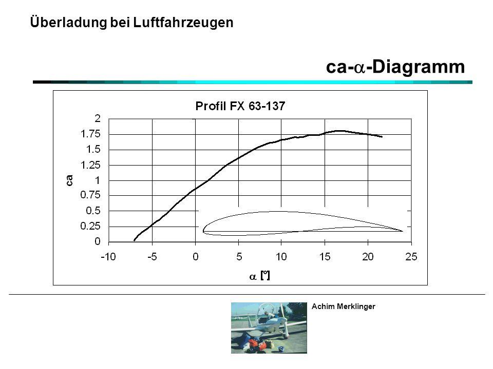 Achim Merklinger Überladung bei Luftfahrzeugen ca-  -Diagramm