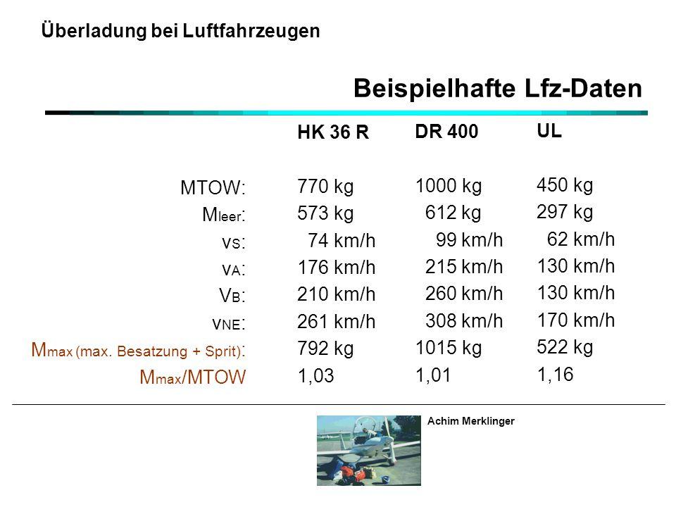 Achim Merklinger Überladung bei Luftfahrzeugen Beispielhafte Lfz-Daten HK 36 R 770 kg 573 kg 74 km/h 176 km/h 210 km/h 261 km/h 792 kg 1,03 DR 400 1000 kg 612 kg 99 km/h 215 km/h 260 km/h 308 km/h 1015 kg 1,01 UL 450 kg 297 kg 62 km/h 130 km/h 170 km/h 522 kg 1,16 MTOW: M leer : v S : v A : V B : v NE : M max (max.