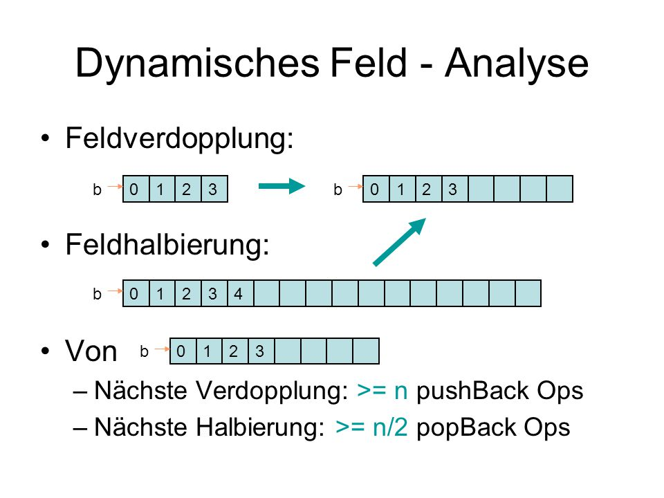 Dynamisches Feld - Analyse Feldverdopplung: Feldhalbierung: Von –Nächste Verdopplung: >= n pushBack Ops –Nächste Halbierung: >= n/2 popBack Ops 0123b0123b 0124b3 0123b