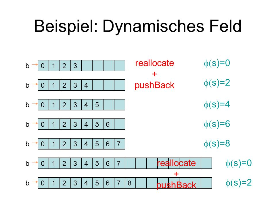 Beispiel: Dynamisches Feld 0123b 0123b 0123b 4 45 0123b456 0123b4567 0124b3567  s)=0  s)=2  s)=4  s)=6  s)=8  s)=0 reallocate + pushBack 0