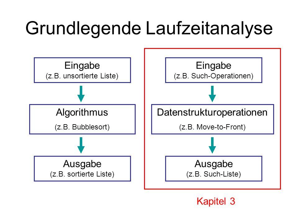 Grundlegende Laufzeitanalyse Eingabe (z.B. unsortierte Liste) Algorithmus (z.B. Bubblesort) Ausgabe (z.B. sortierte Liste) Eingabe (z.B. Such-Operatio