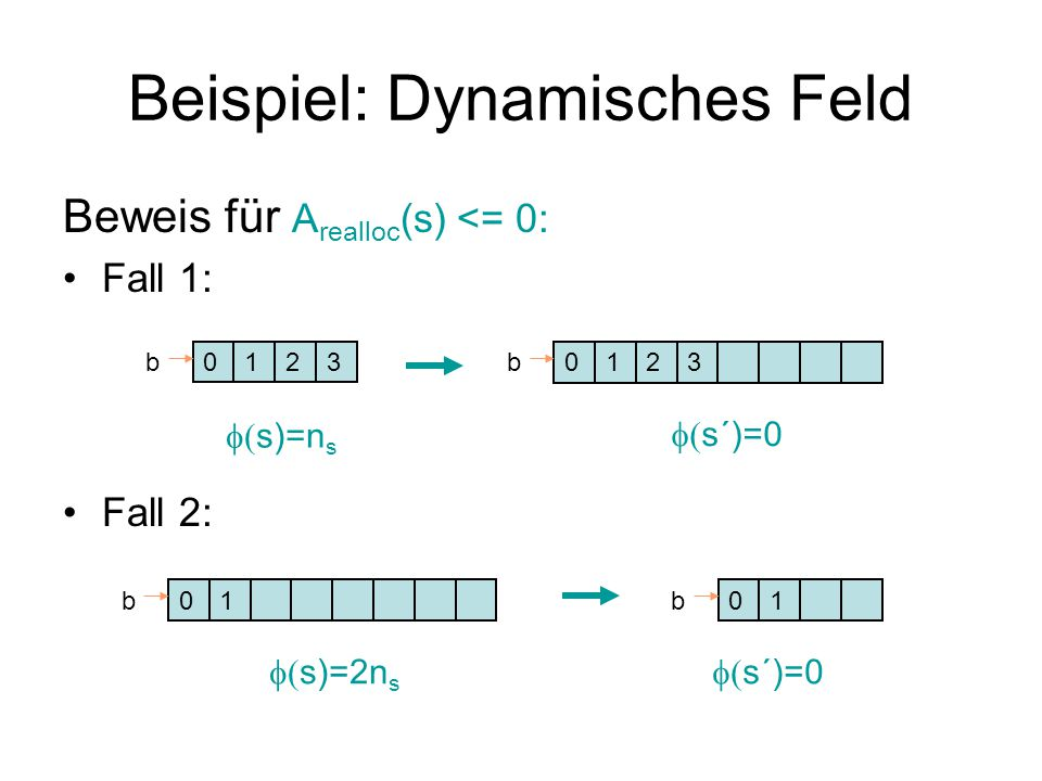 Beispiel: Dynamisches Feld Beweis für A realloc (s) <= 0: Fall 1: Fall 2: 01b0123b23  s)=n s  s´)=0 01b01b  s)=2n s  s´)=0