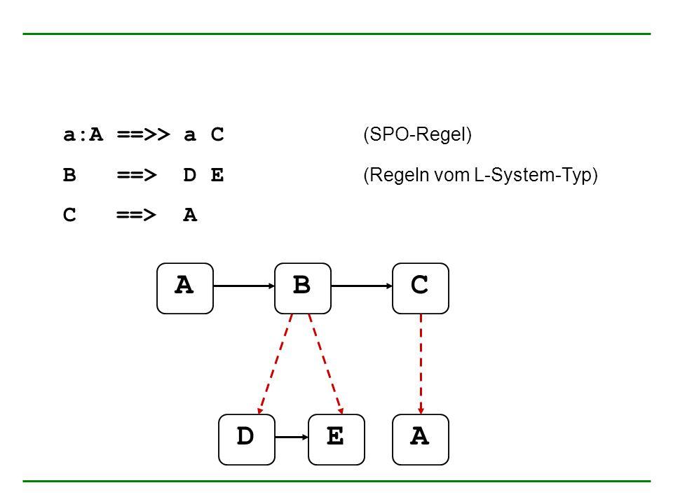 a:A ==>> a C (SPO-Regel) B ==> D E (Regeln vom L-System-Typ) C ==> A ABC DEA
