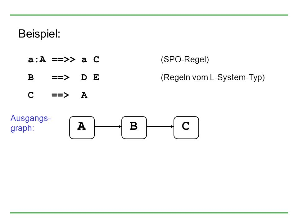a:A ==>> a C (SPO-Regel) B ==> D E (Regeln vom L-System-Typ) C ==> A Ausgangs- graph: ABC Beispiel:
