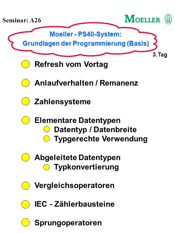 Seminar: A26 Moeller - PS40-System: Grundlagen der Programmierung (Basis) 4.Tag Refresh vom Vortag Kommunikation zur SPS (2) Hardwaretest Variablenfenster Verdrahtung und Test einer PS4-141-MM1 am Beispiel einer Garagentorsteuerung Stromlaufplan Verdrahtung Hardwaretest Programmerstellung Test & Inbetriebnahme