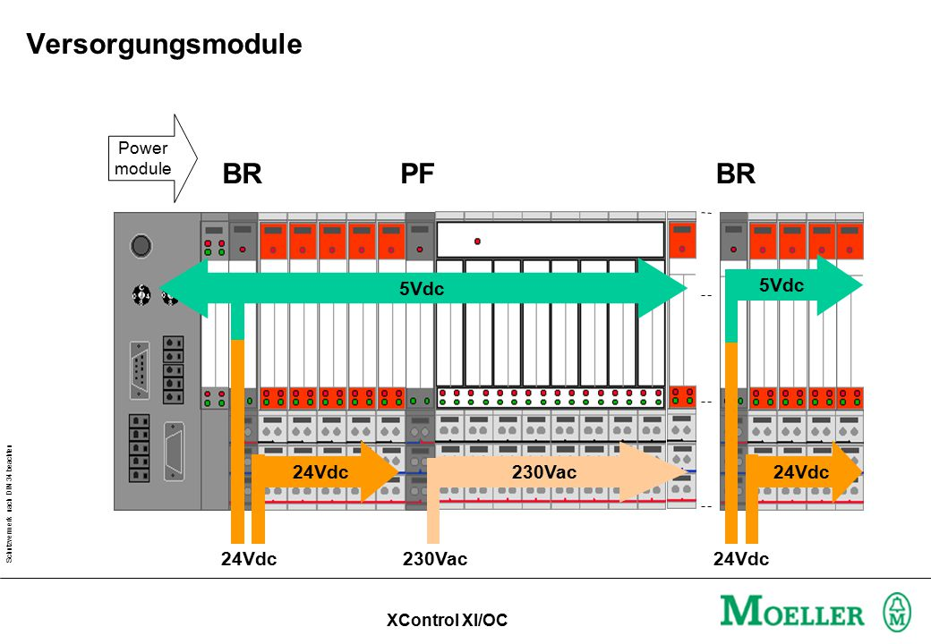 Schutzvermerk nach DIN 34 beachten BRPFBR 230Vac24Vdc5Vdc 24Vdc Power module 24Vdc 230Vac Versorgungsmodule XControl XI/OC