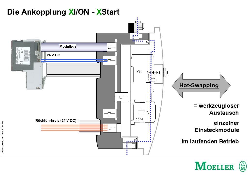 Schutzvermerk nach DIN 34 beachten Q1 K1M = werkzeugloser Austausch Modulbus 24 V DC Rückführkreis (24 V DC) Hot-Swapping einzelner Einsteckmodule im laufenden Betrieb Die Ankopplung XI/ON - XStart