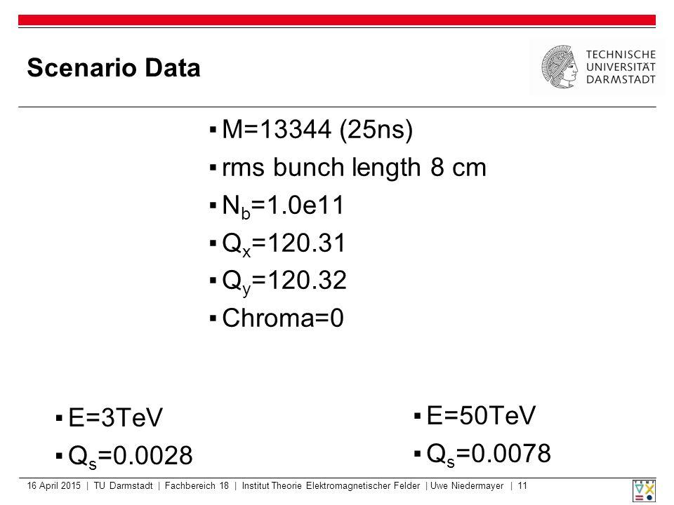 Scenario Data 16 April 2015 | TU Darmstadt | Fachbereich 18 | Institut Theorie Elektromagnetischer Felder | Uwe Niedermayer | 11 ▪E=3TeV ▪Q s =0.0028 ▪M=13344 (25ns) ▪rms bunch length 8 cm ▪N b =1.0e11 ▪Q x =120.31 ▪Q y =120.32 ▪Chroma=0 ▪E=50TeV ▪Q s =0.0078
