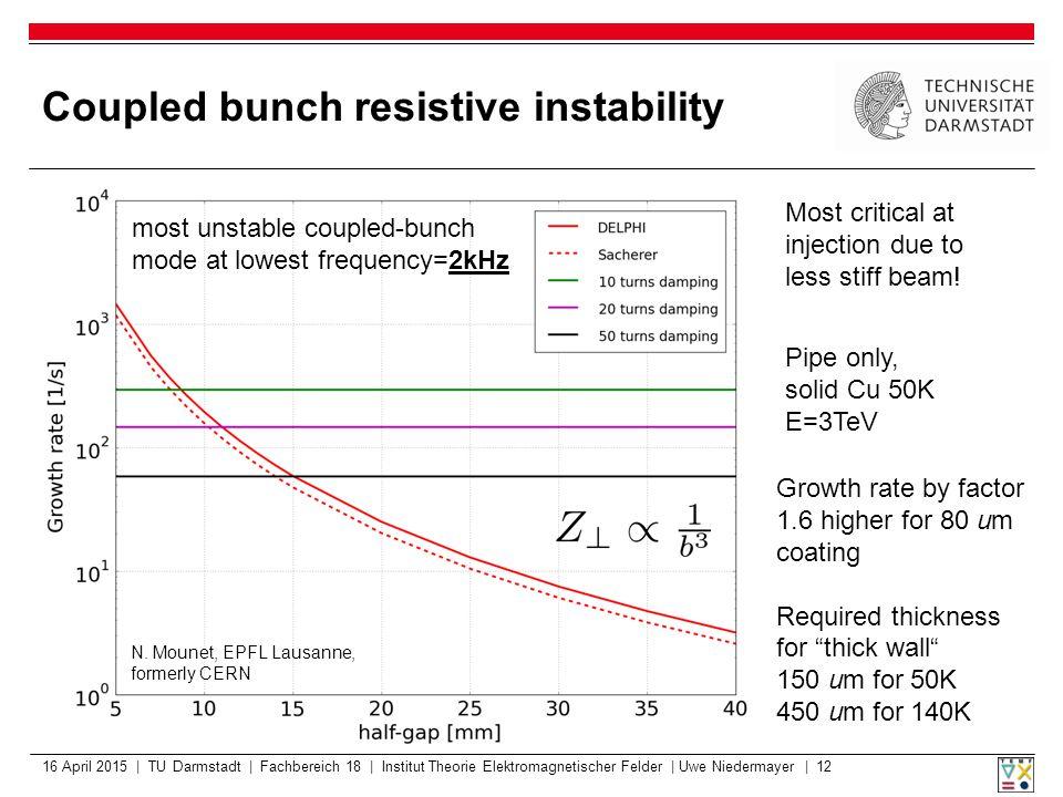 Coupled bunch resistive instability 16 April 2015 | TU Darmstadt | Fachbereich 18 | Institut Theorie Elektromagnetischer Felder | Uwe Niedermayer | 12 Pipe only, solid Cu 50K E=3TeV N.
