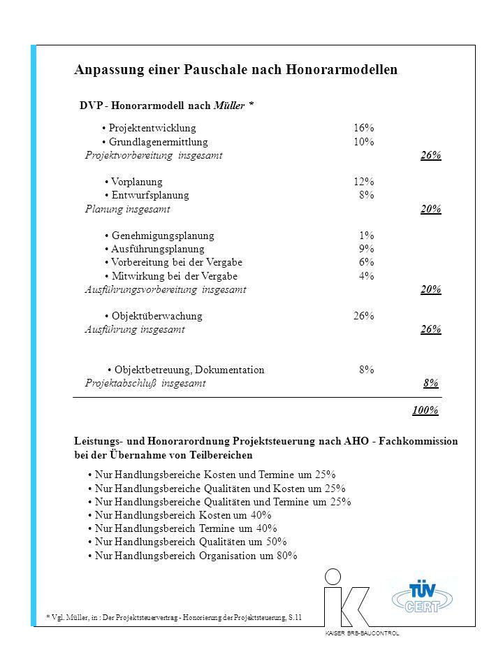 Anpassung einer Pauschale nach Honorarmodellen Projektentwicklung16% Grundlagenermittlung10% Projektvorbereitung insgesamt26% Vorplanung12% Entwurfsplanung 8% Planung insgesamt20% Genehmigungsplanung 1% Ausführungsplanung 9% Vorbereitung bei der Vergabe 6% Mitwirkung bei der Vergabe 4% Ausführungsvorbereitung insgesamt20% Objektüberwachung26% Ausführung insgesamt26% Objektbetreuung, Dokumentation 8% Projektabschluß insgesamt 8% 100% DVP - Honorarmodell nach Müller * Leistungs- und Honorarordnung Projektsteuerung nach AHO - Fachkommission bei der Übernahme von Teilbereichen Nur Handlungsbereiche Kosten und Termine um 25% Nur Handlungsbereiche Qualitäten und Kosten um 25% Nur Handlungsbereiche Qualitäten und Termine um 25% Nur Handlungsbereich Kosten um 40% Nur Handlungsbereich Termine um 40% Nur Handlungsbereich Qualitäten um 50% Nur Handlungsbereich Organisation um 80% * Vgl.