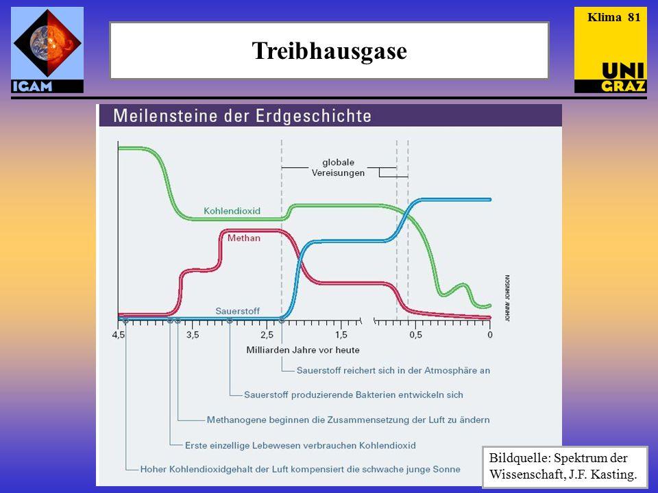 Treibhausgase Klima 81 Bildquelle: Spektrum der Wissenschaft, J.F. Kasting.