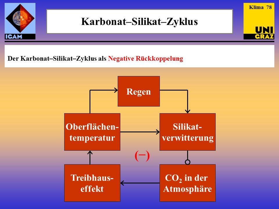 Karbonat–Silikat–Zyklus Klima 78 (−)(−) Oberflächen- temperatur Regen Silikat- verwitterung CO 2 in der Atmosphäre Treibhaus- effekt Der Karbonat–Sili