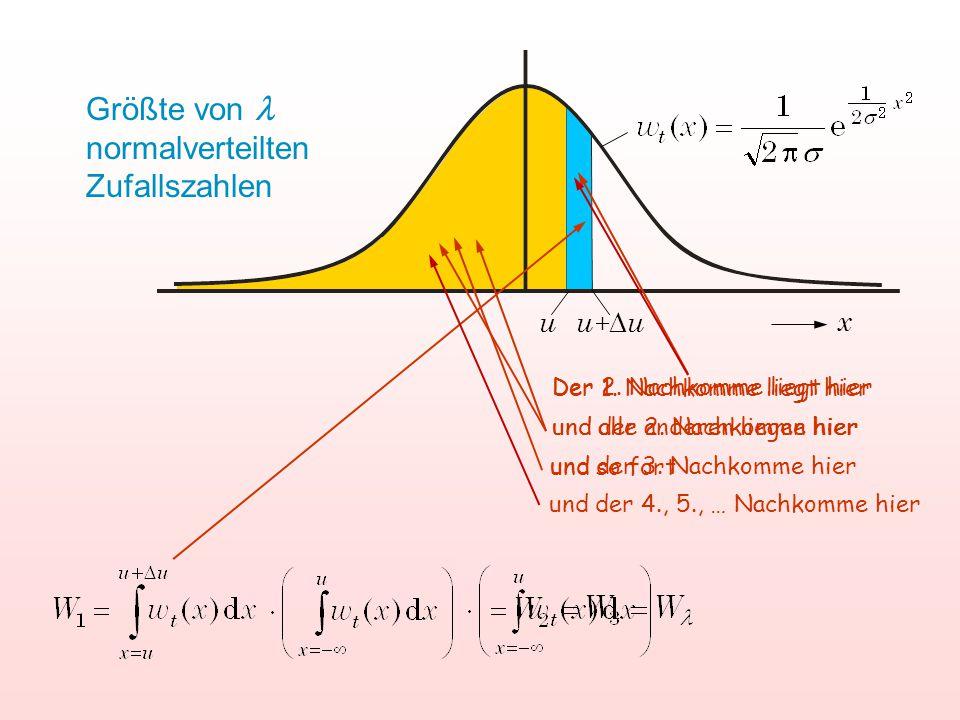 u u+uu+u x Größte von normalverteilten Zufallszahlen Der 1.