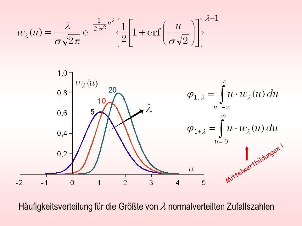 Häufigkeitsverteilung für die Größte von normalverteilten Zufallszahlen Mittelwertbildungen !