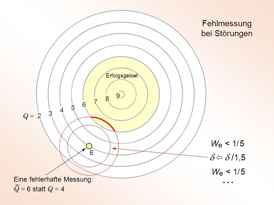 2 3 4 5 7 8 6 9 Eine fehlerhafte Messung: Q = 6 statt Q = 4 Fehlmessung bei Störungen W e < 1/ 5    / 1,5 W e < 1/ 5 … Erfolgsgebiet Q = E ~