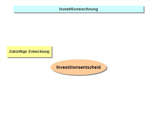 Investitionsrechnung Zukünftige Entwicklung Langfristige Auswirkung Investitionsentscheid