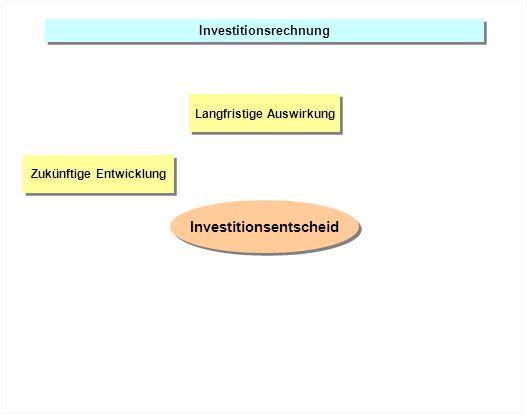 Investitionsrechnung Zukünftige Entwicklung Wiederverkauf verursacht erhebliche Kosten Wiederverkauf verursacht erhebliche Kosten Langfristige Auswirkung Investitionsentscheid