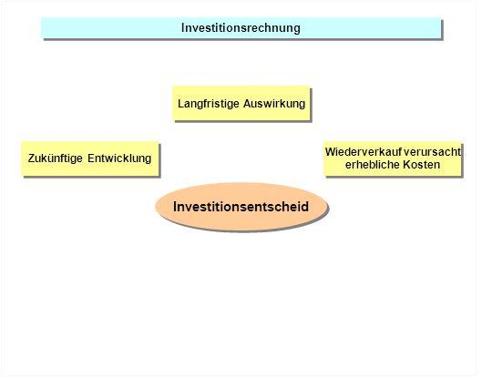 Investitionsrechnung Zukünftige Entwicklung Hohe Kapitalkosten Wiederverkauf verursacht erhebliche Kosten Wiederverkauf verursacht erhebliche Kosten Langfristige Auswirkung Investitionsentscheid