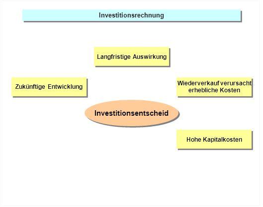 Investitionsrechnung Zukünftige Entwicklung Hohe Kapitalkosten Wiederverkauf verursacht erhebliche Kosten Wiederverkauf verursacht erhebliche Kosten L