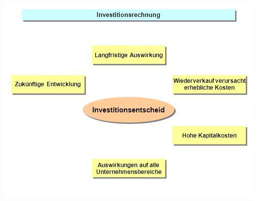 Investitionsrechnung Zukünftige Entwicklung Hohe Kapitalkosten Auswirkungen auf alle Unternehmensbereiche Auswirkungen auf alle Unternehmensbereiche W