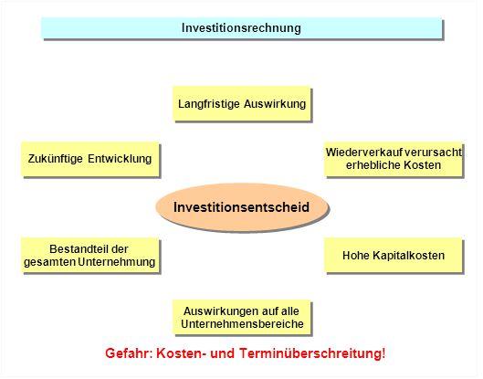Investitionsrechnung Zukünftige Entwicklung Bestandteil der gesamten Unternehmung Bestandteil der gesamten Unternehmung Hohe Kapitalkosten Auswirkunge