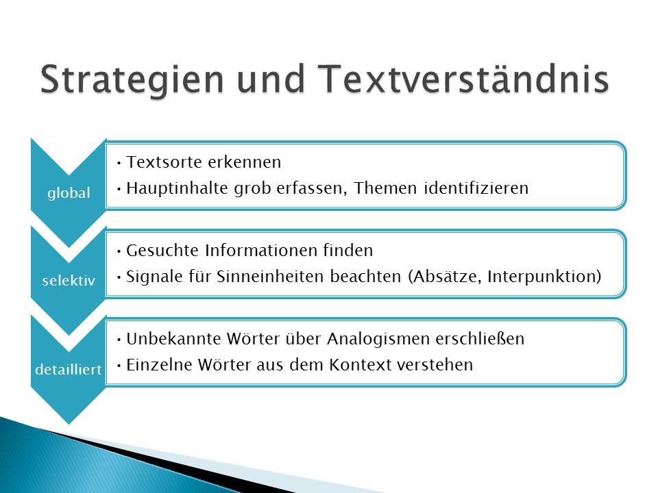 global Textsorte erkennen Hauptinhalte grob erfassen, Themen identifizieren selektiv Gesuchte Informationen finden Signale für Sinneinheiten beachten