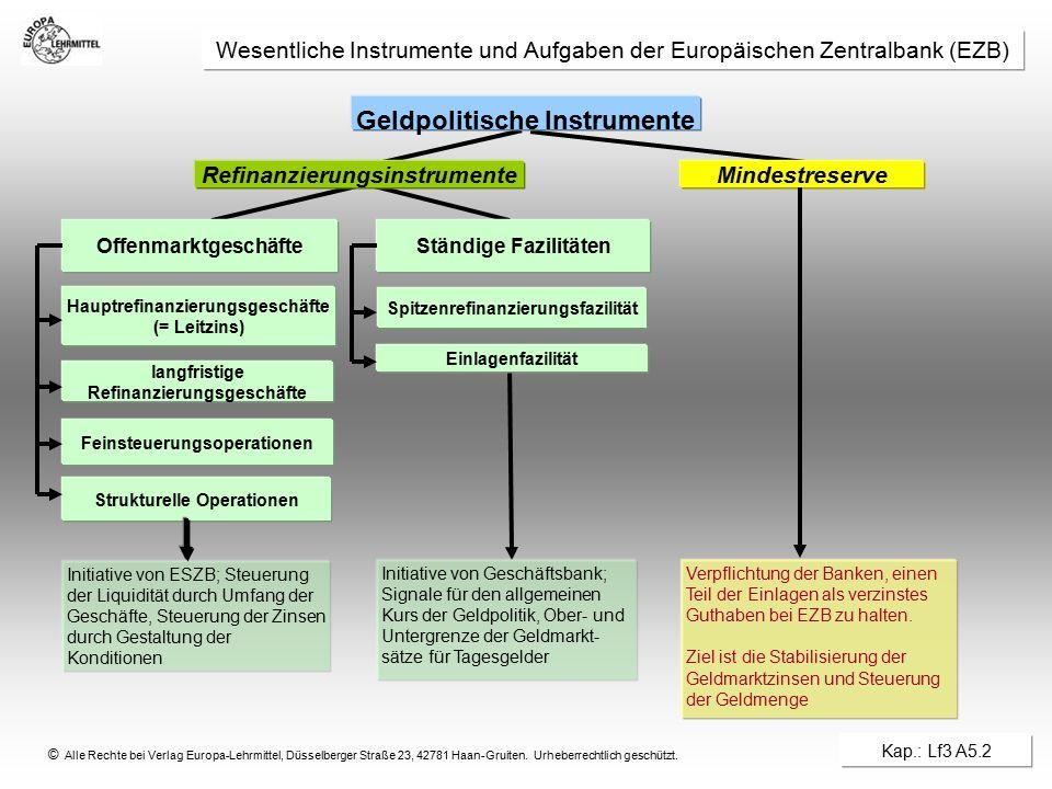 © Alle Rechte bei Verlag Europa-Lehrmittel, Düsselberger Straße 23, 42781 Haan-Gruiten. Urheberrechtlich geschützt. Offenmarktgeschäfte Refinanzierung