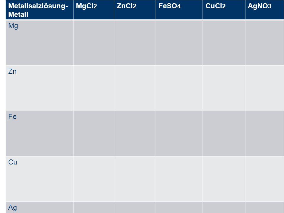 Metallsalzlösung- Metall MgCl 2 ZnCl 2 FeSO 4 CuCl 2 AgNO 3 Mg Zn Fe Cu Ag