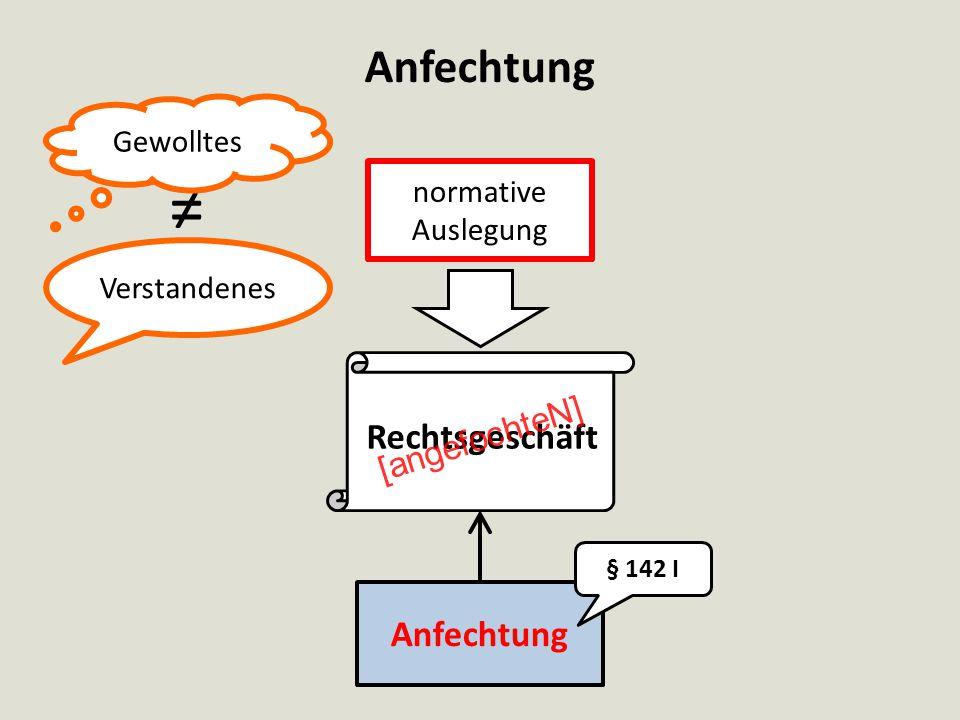 Anfechtung ≠ Verstandenes Gewolltes normative Auslegung Rechtsgeschäft Anfechtung § 142 I [angefochteN]